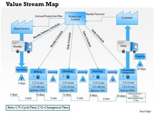 product development value stream mapping vsm manual
