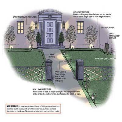 manual for hgtv solar pathway lights